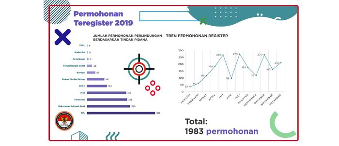 Catatan LPSK: Refleksi 2019 dan Proyeksi 2020